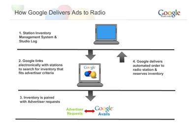 Google Audio Ads