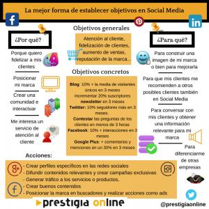 Infografía-Objetivos-SocialMedia