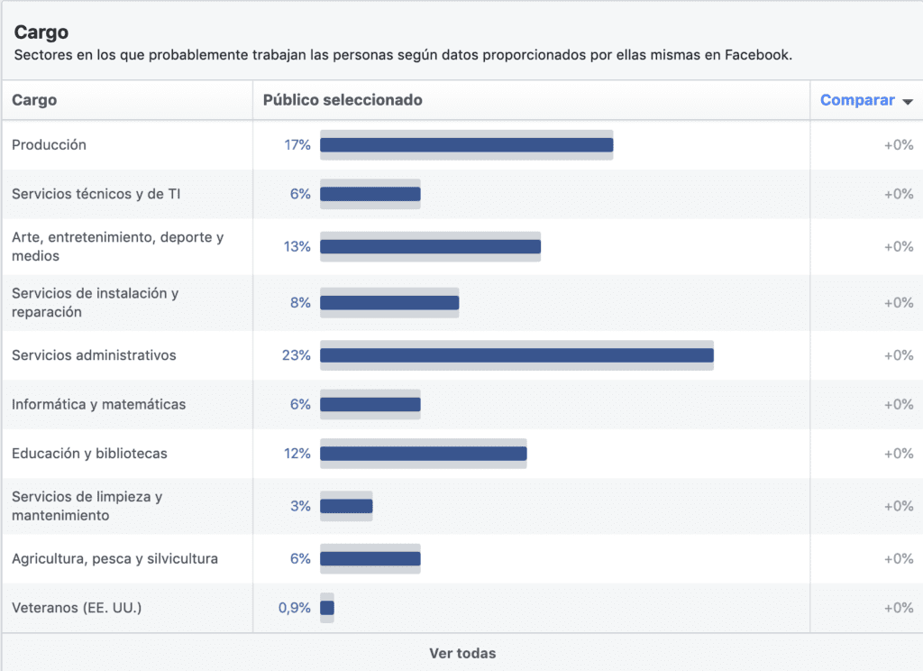 intereses facebook ads